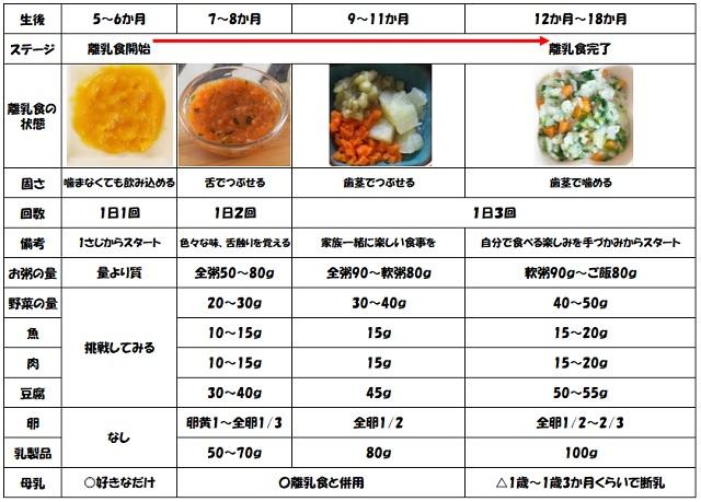 離乳食と量と内容