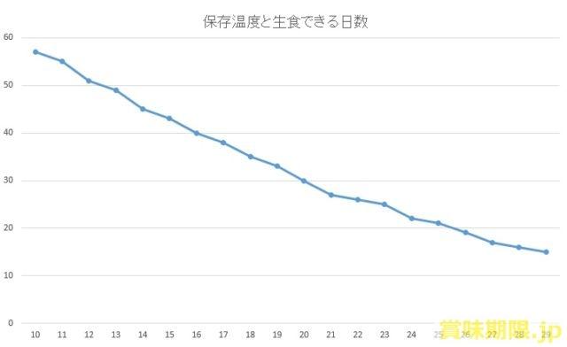 たまごの保存温度と生食できる日数