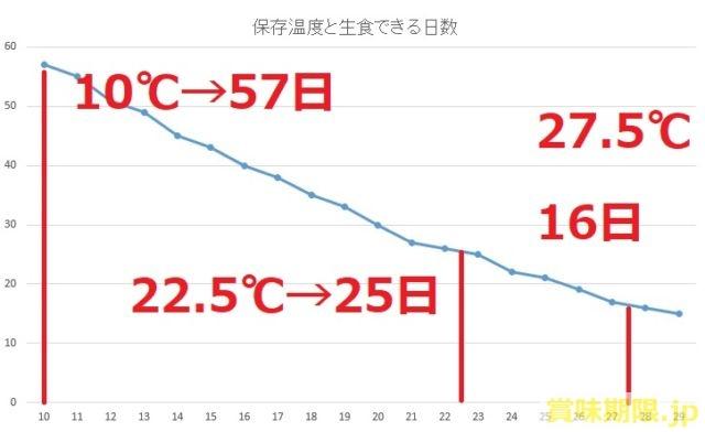 たまごの保存温度と日数