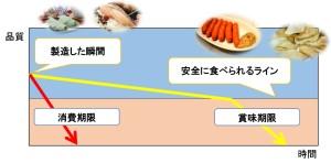 賞味期限と消費期限